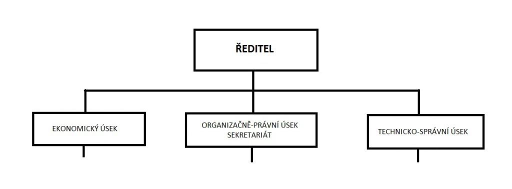 org.-struktura-2